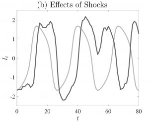 do endogenous or exogenous shocks have Have interesting consequences in the shock-dependent models if the exogenous shocks do not occur in regular patterns, but can be interpreted as a series of random numbers,.
